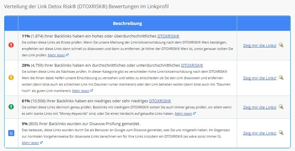 Link Detox® (DTOX)